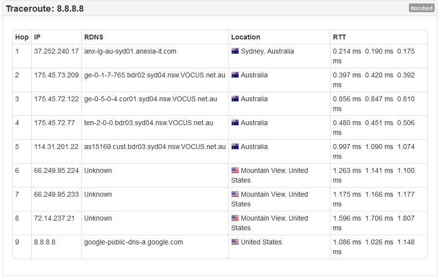 Route from Sydney to the Google DNS